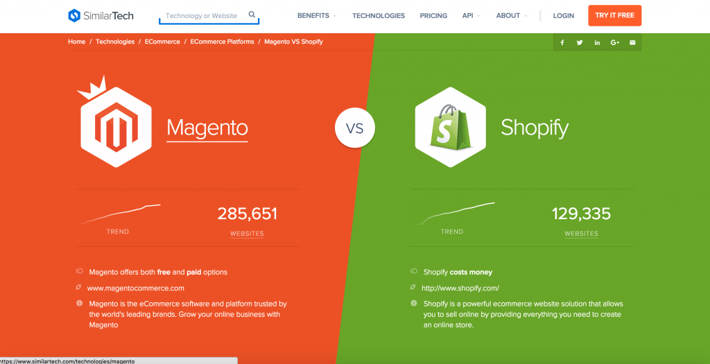 research on how many websites use magento vs shopify